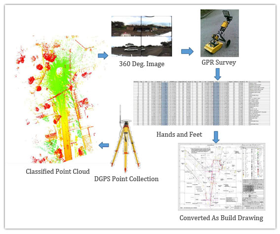 Detail Site Survey for Smart World and Communication