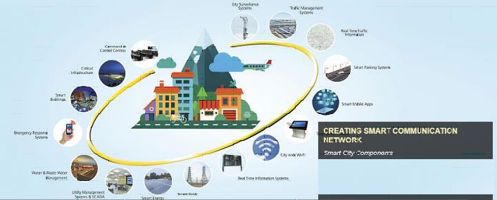 Mapping and Location Based services towards Smart World and Communication
